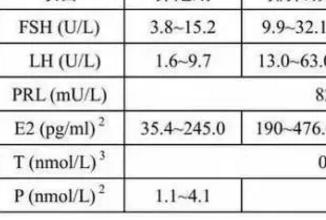 激素六项与美国试管婴儿成功率的关系