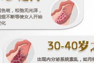 20-50岁卵巢功能衰退出现的后果有什么?能做美国试管婴儿?