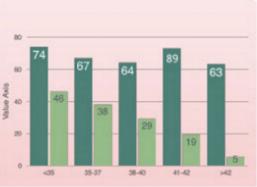 领先的高龄妊娠成功率