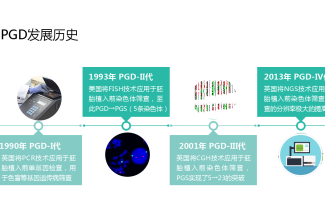 好孕时光第八期:PGD的发展史与国内现状