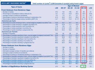 一招破局:教你看懂美国CDC诊所成功率报告