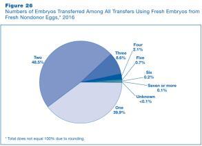 在美国做试管婴儿的话,一般移植几颗胚胎?