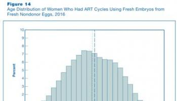 做试管婴儿的女性年龄一般都多大?
